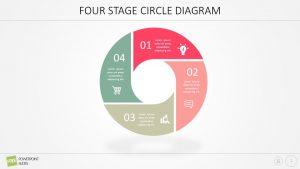 Four Stage Circle Diagram