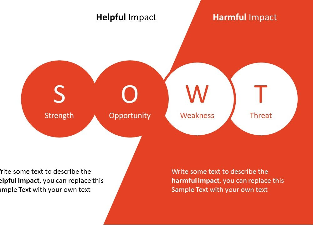 simple swot analysis template