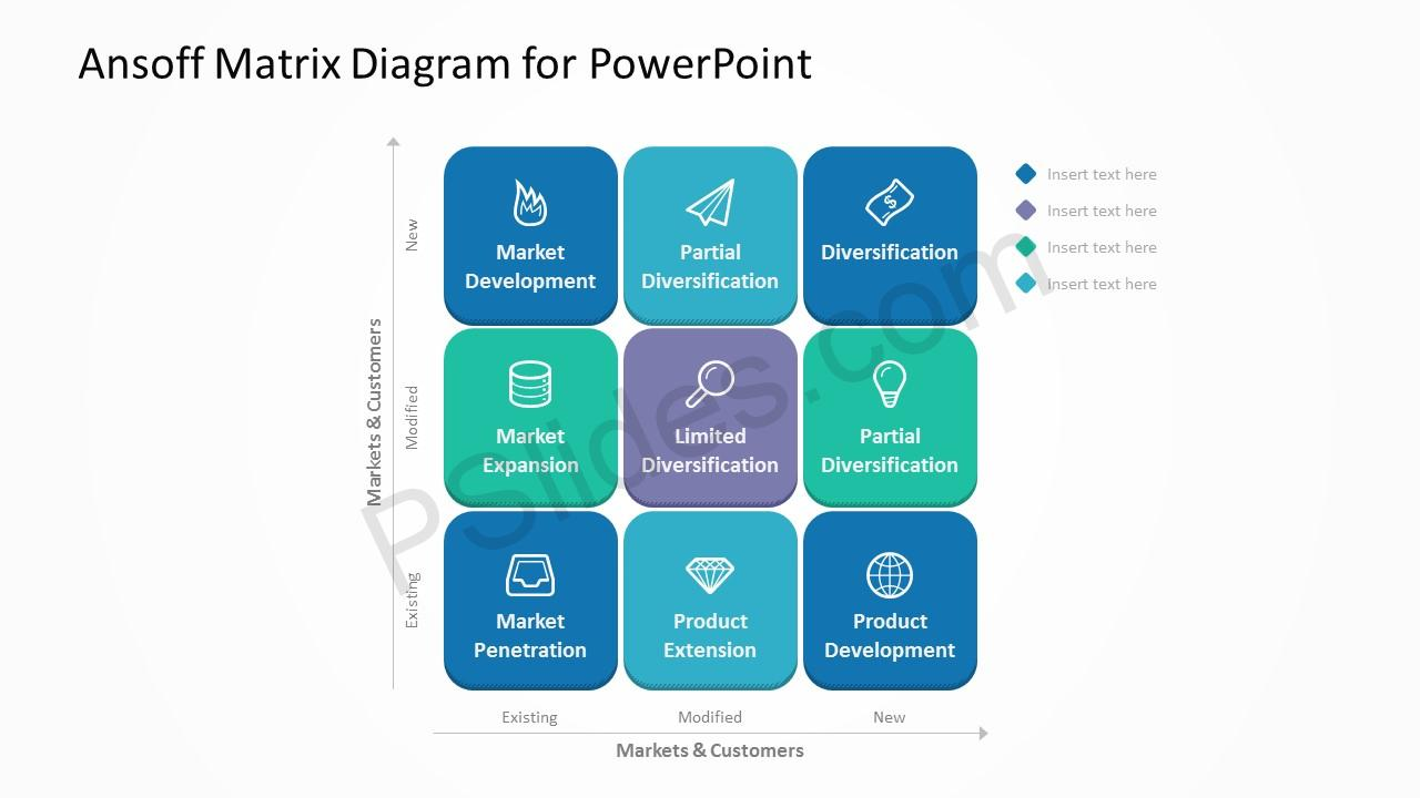dell ansoff matrix Lastly, diversification is the most risky out of the all growth strategies mentioned in ansoff matrix as it needs both market and product development and may be outside the company's key competencies.