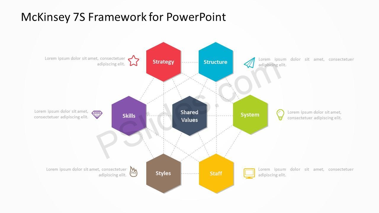 McKinsey 7S Framework 1