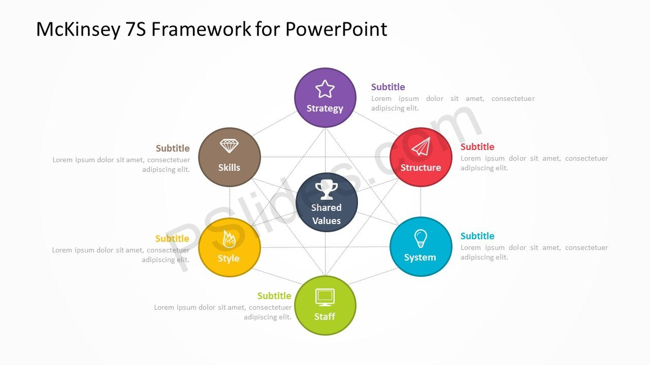McKinsey 7S Framework 2