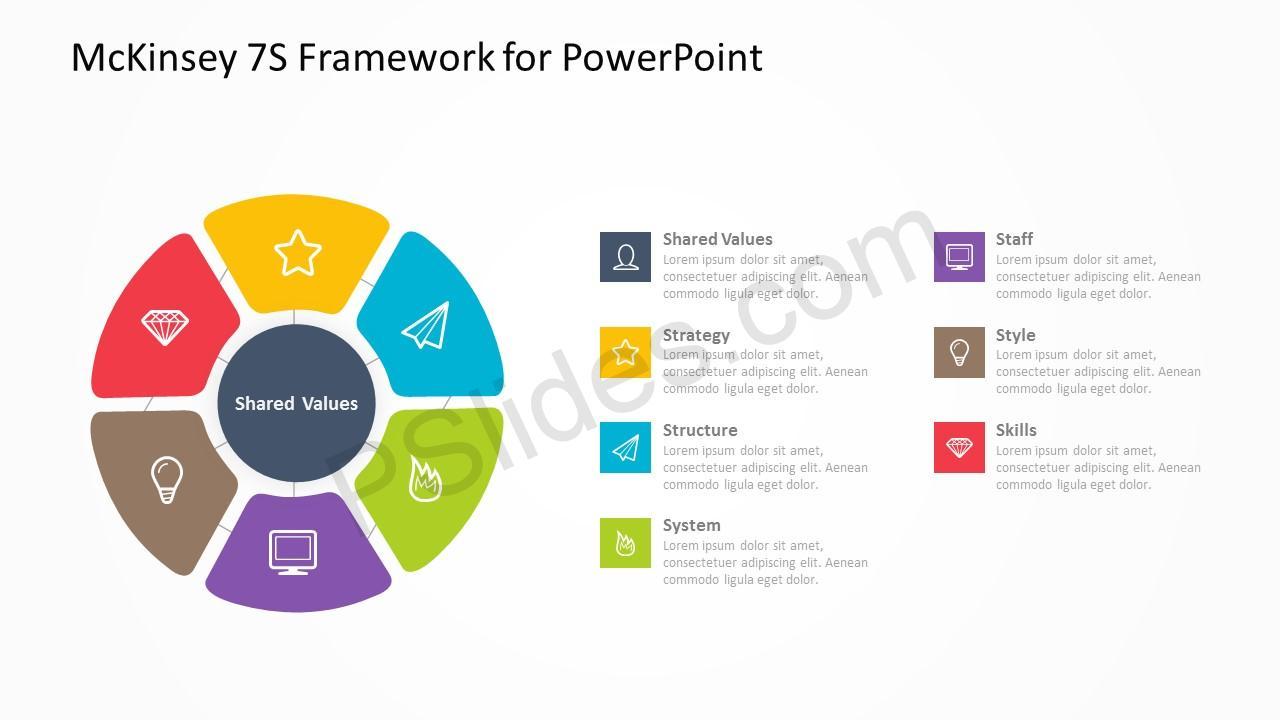 McKinsey 7S Framework 4