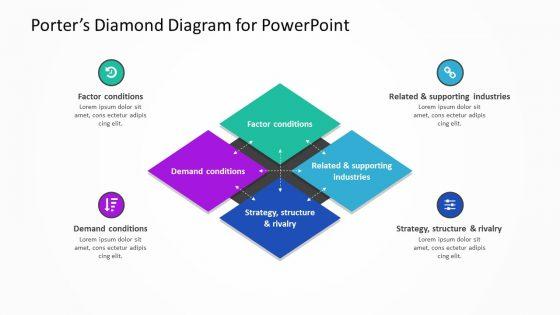 Porters Diamond Diagram For Powerpoint Pslides