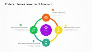 Porter's 5 Forces PowerPoint Template