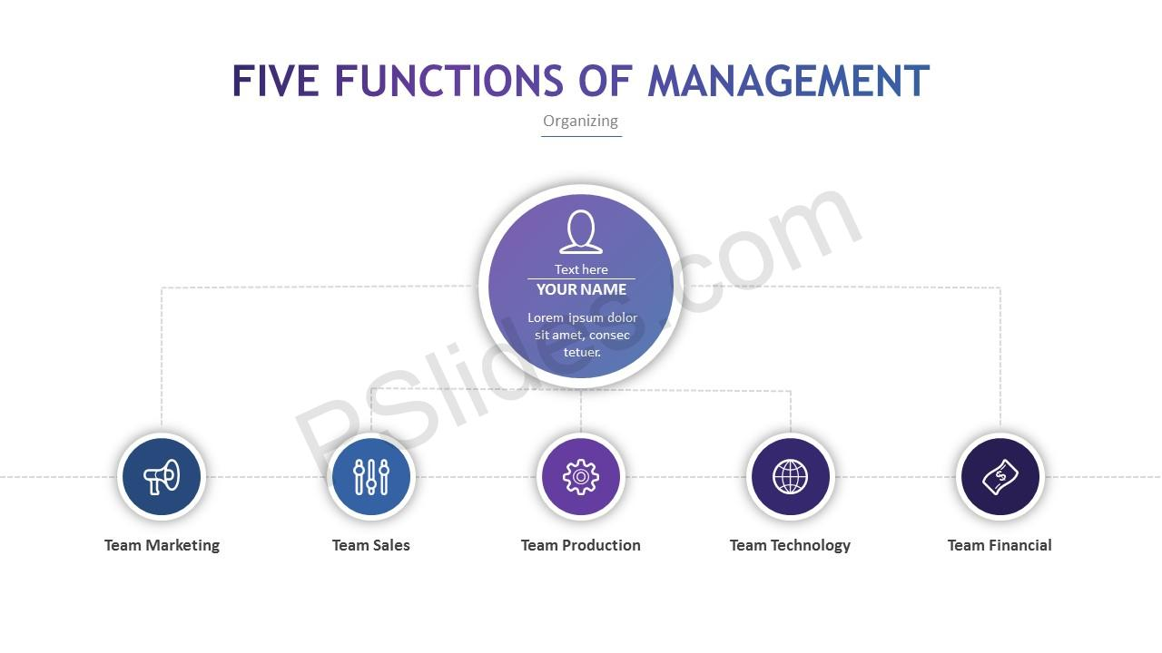 four basic functions of management Good managers discover how to master five basic functions: planning, organizing, staffing, leading, and controlling planning: this step involves mapping out exactly how to achieve a particular goal say, for example, that the organization's goal is to improve company sales.