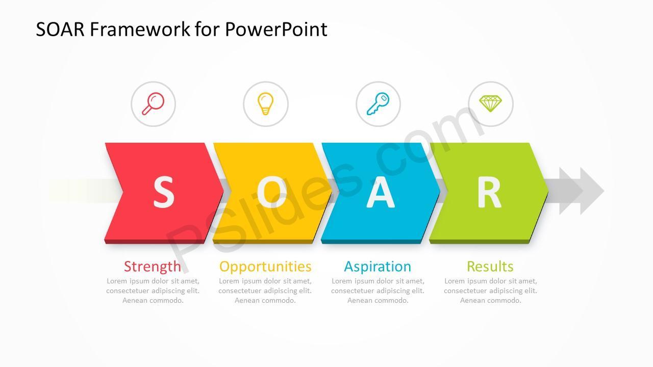 SOAR Framework Slide 1