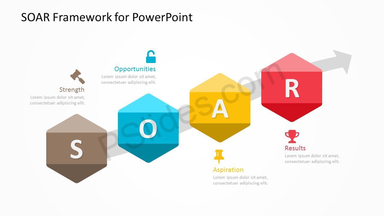 SOAR Framework Slide 3