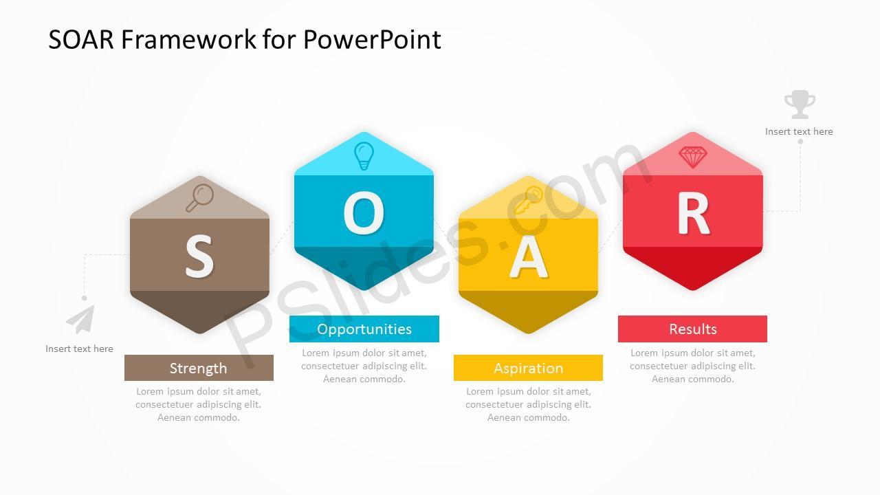 SOAR Framework Slide 4