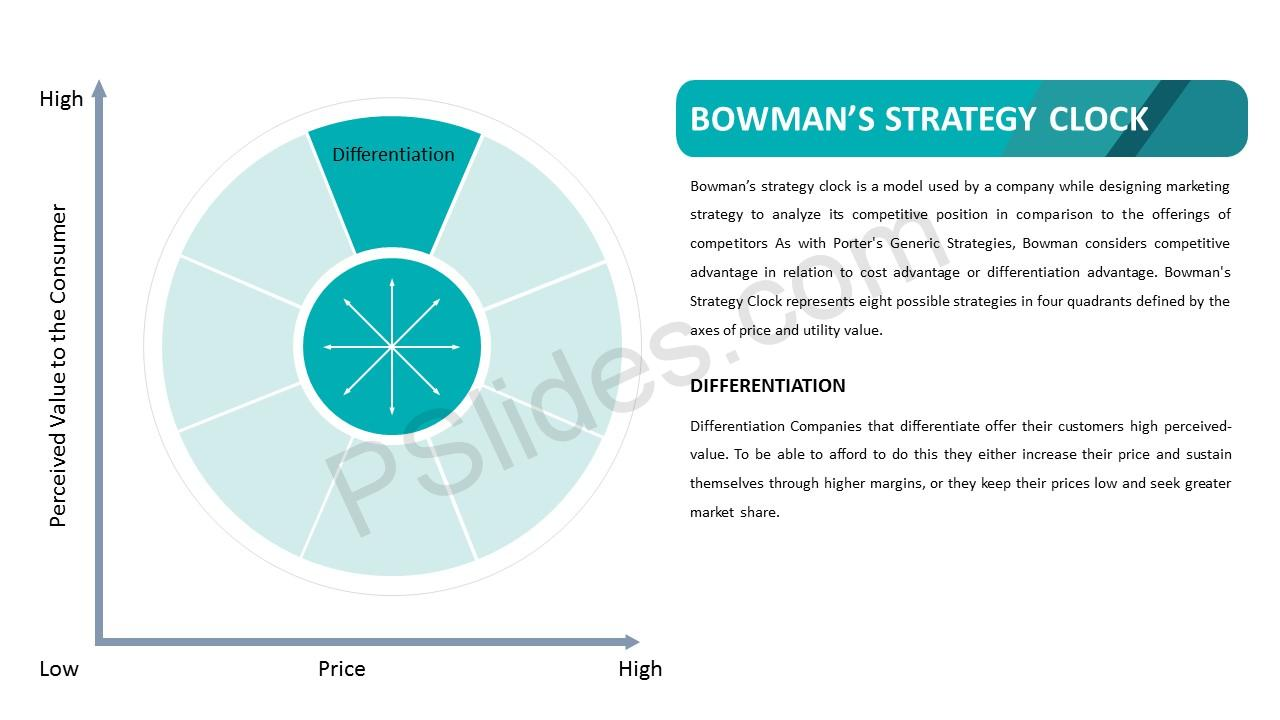 Bowman's Strategy Clock – Differentiation