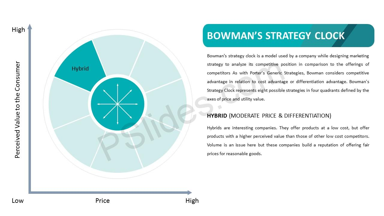 Bowman's Strategy Clock – Hybrid