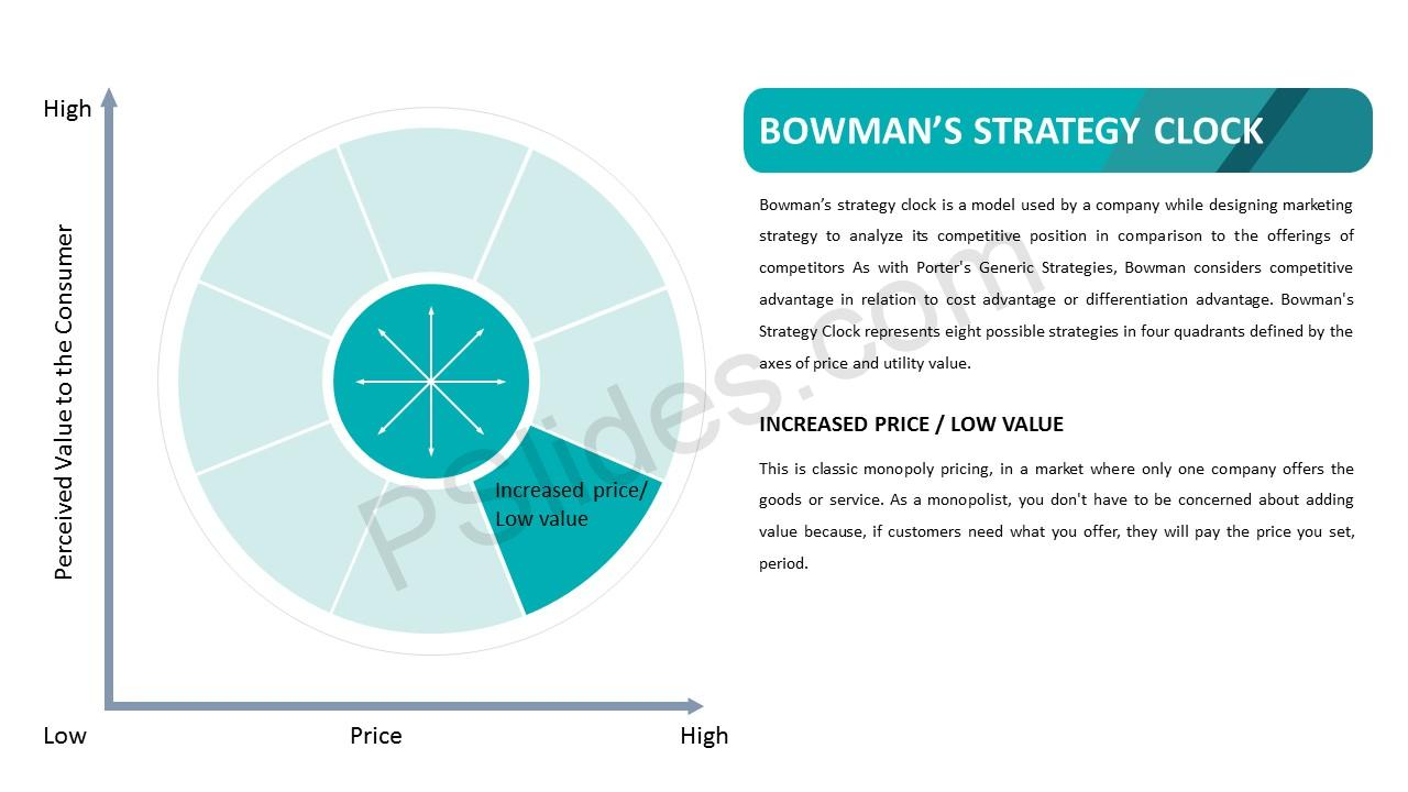 Bowman's Strategy Clock – Increased Price Low Price