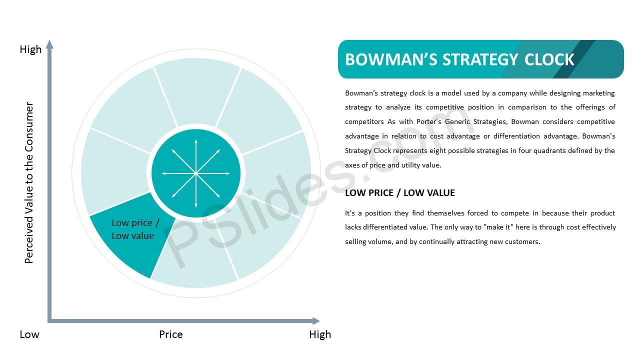 Bowman's Strategy Clock – Low Price Value