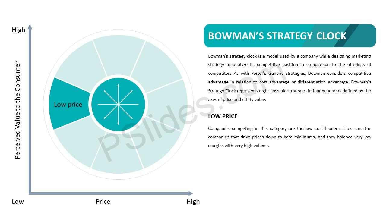 Bowman's Strategy Clock – Low Price