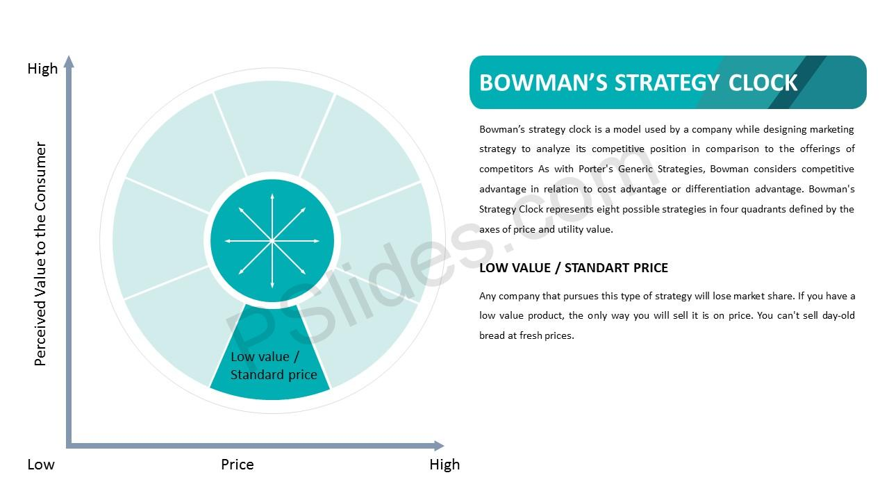 Bowman's Strategy Clock – low Value Standard Price