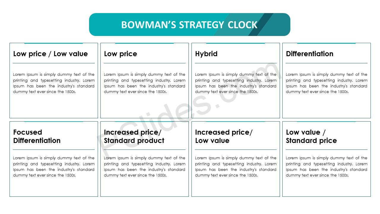 Bowman's Strategy Clock