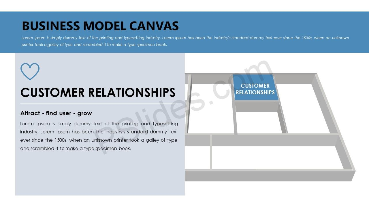 Business Model Canvas – Customer Relationships
