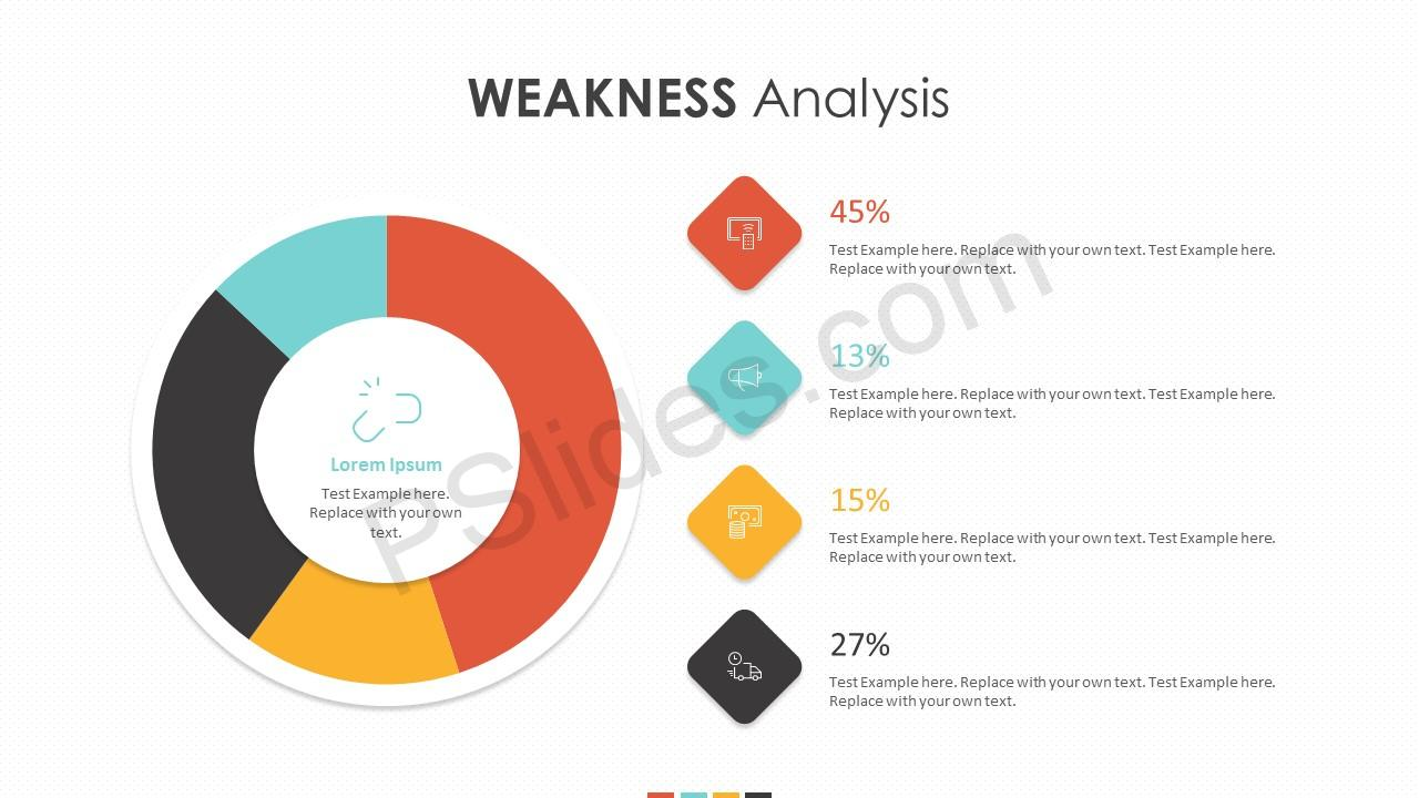 Weakness Analysis