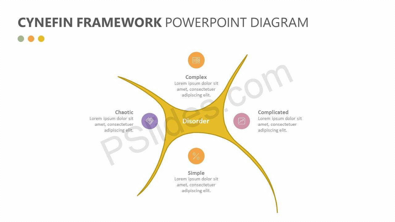 Cynefin Framework PowerPoint Diagram Slide 2