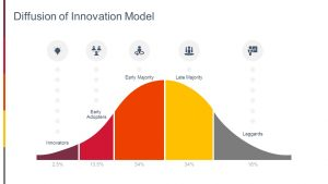 Diffusion of Innovation Model for PowerPoint