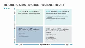 Herzberg's Motivation-hygiene Theory