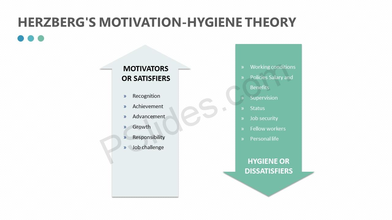 Herzberg's Motivation-hygiene Theory Slide 2