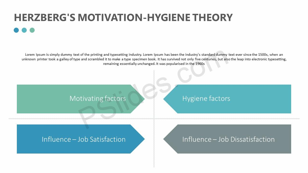 Herzberg's Motivation-hygiene Theory Slide 3