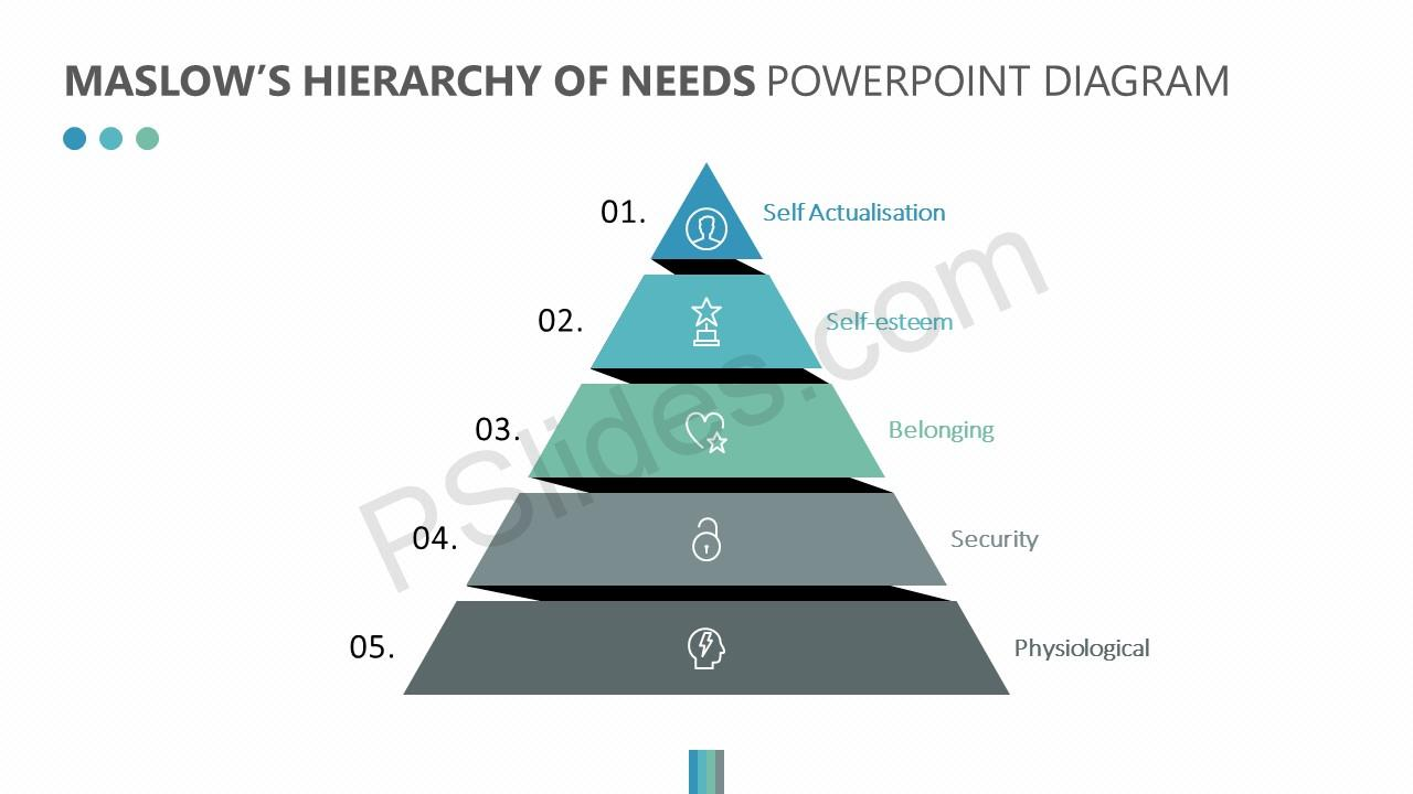 Maslow's Hierarchy of Needs Slide 1