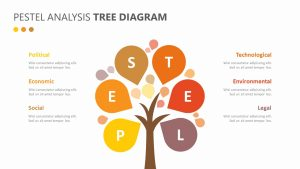 PESTEL Analysis Tree diagram