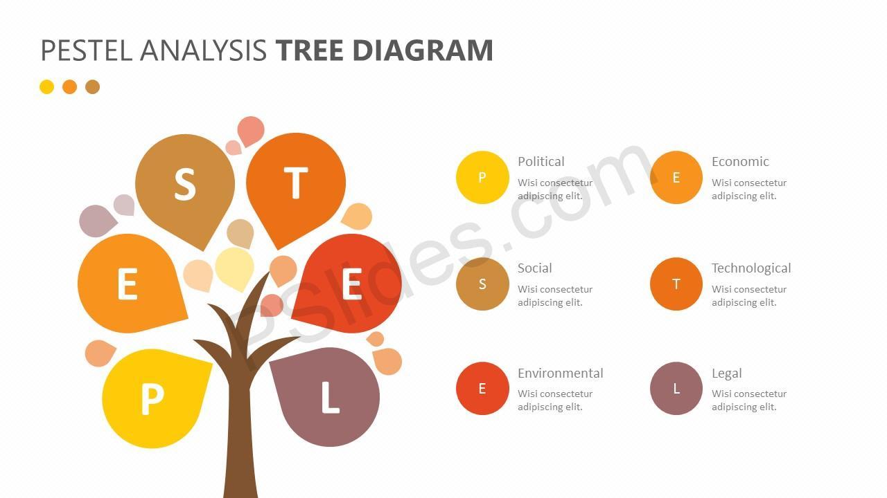 PESTEL Analysis Tree diagram Slide 3