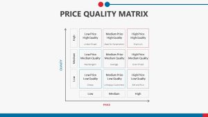 Price Quality Matrix for PowerPoint Slide1