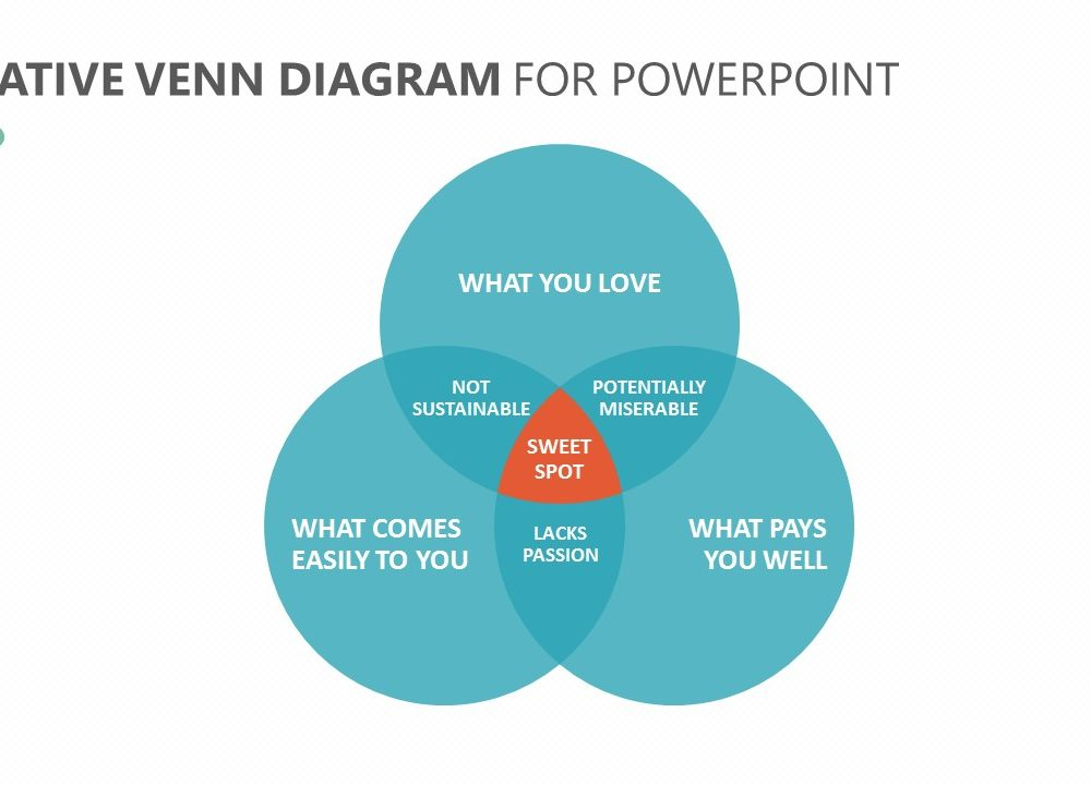 Creative Venn Diagram For Powerpoint Pslides