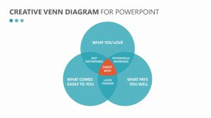 Creative Venn Diagram for PowerPoint