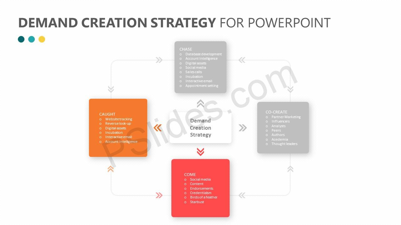 Demand Creation Strategy for PowerPoint Slide 3