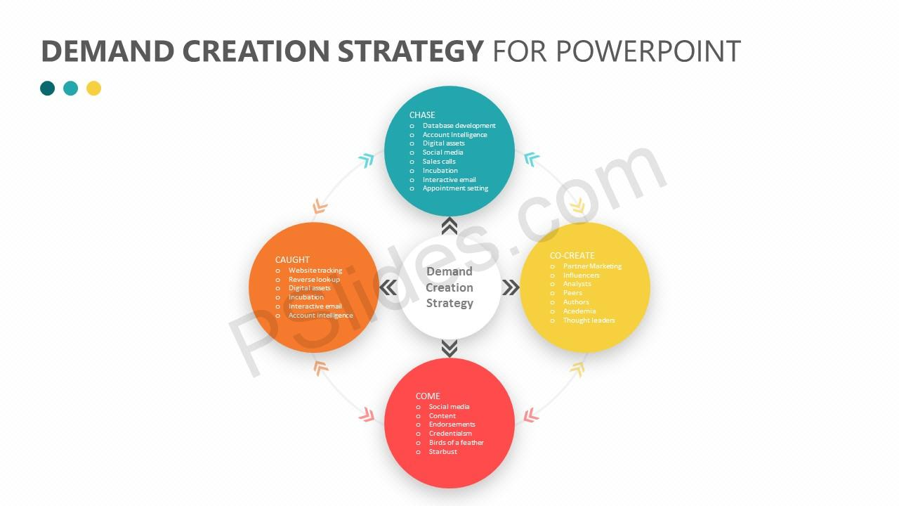 Demand Creation Strategy for PowerPoint Slide 4
