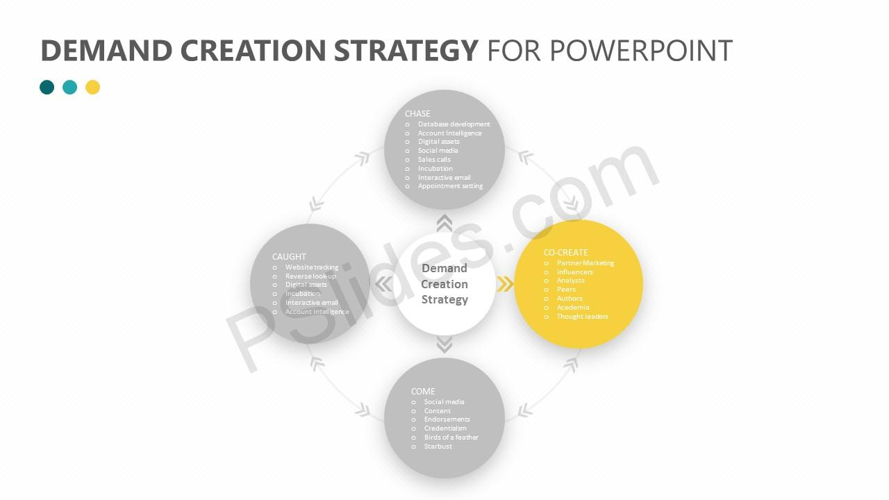 Demand Creation Strategy for PowerPoint Slide 5