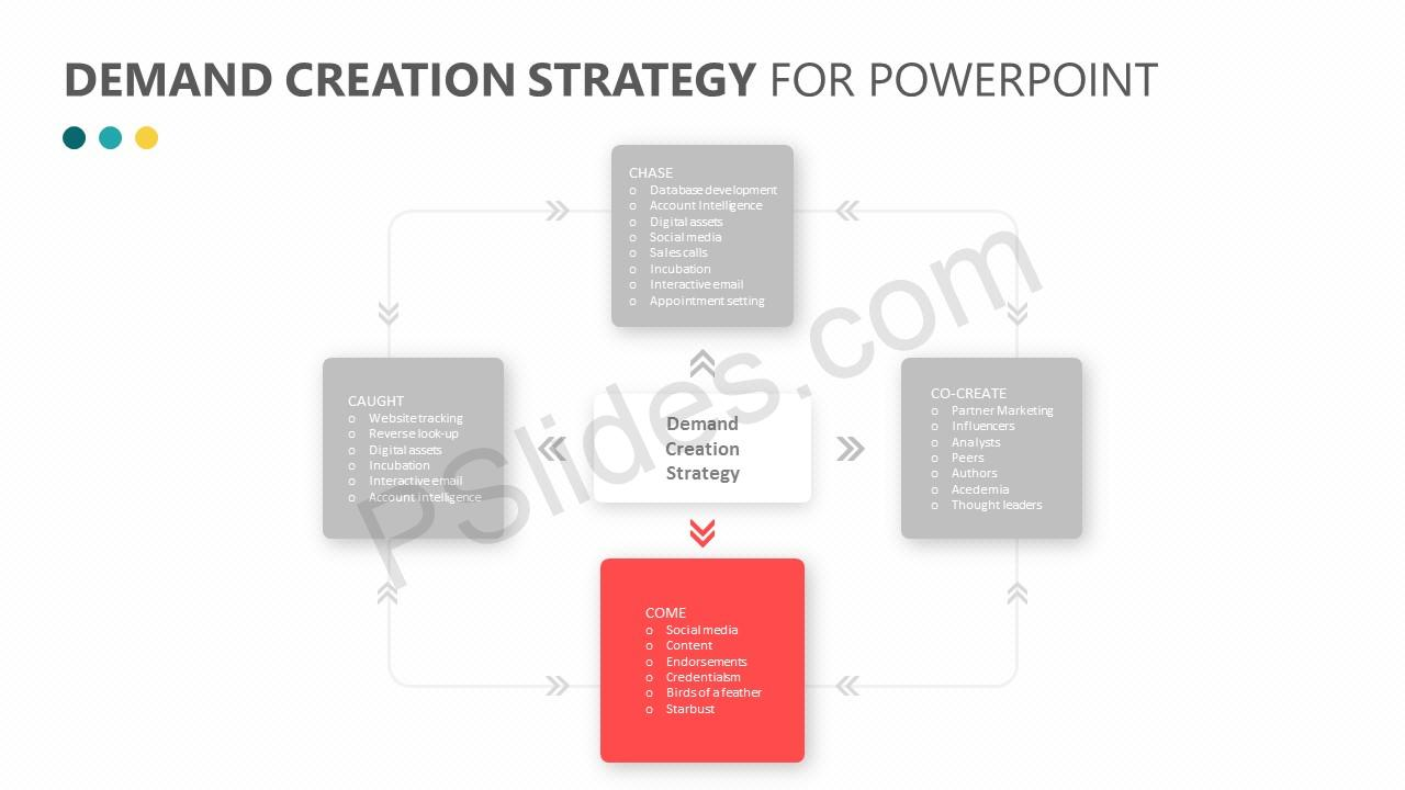 Demand Creation Strategy for PowerPoint Slide2