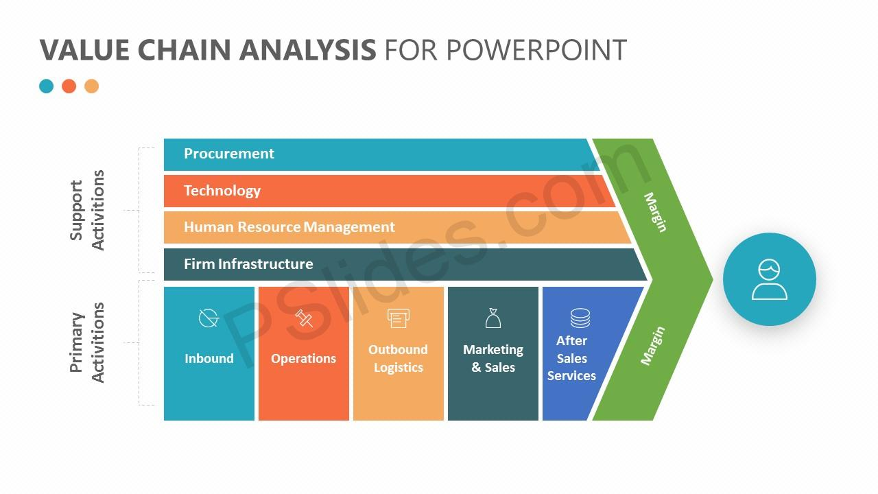 Value Chain Analysis for PowerPoint Slide 1