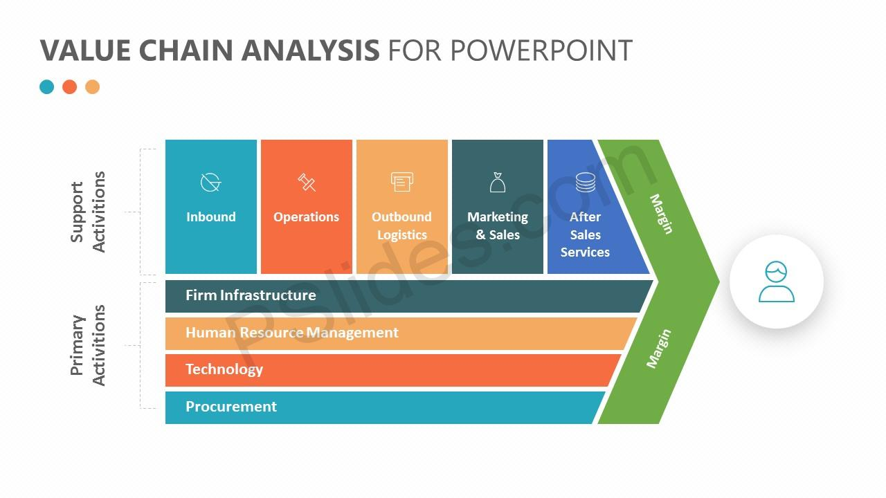 Value Chain Analysis for PowerPoint Slide 2