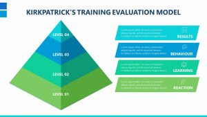 Kirkpatrick's Training Evaluation Model