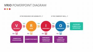 VRIO PowerPoint Diagram