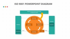 ISO 9001 PowerPoint Diagram