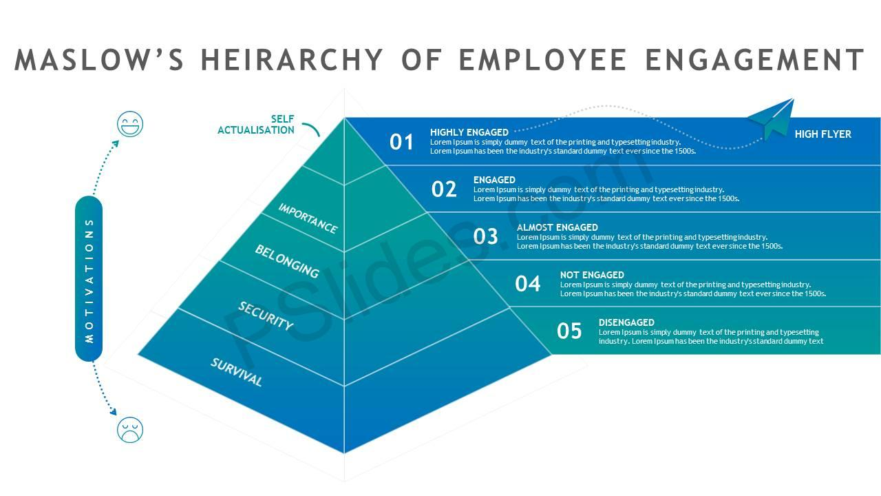 Maslow U0026 39 S Hierarchy Of Employee Engagement