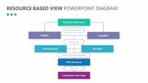Resource Based View PowerPoint Diagram