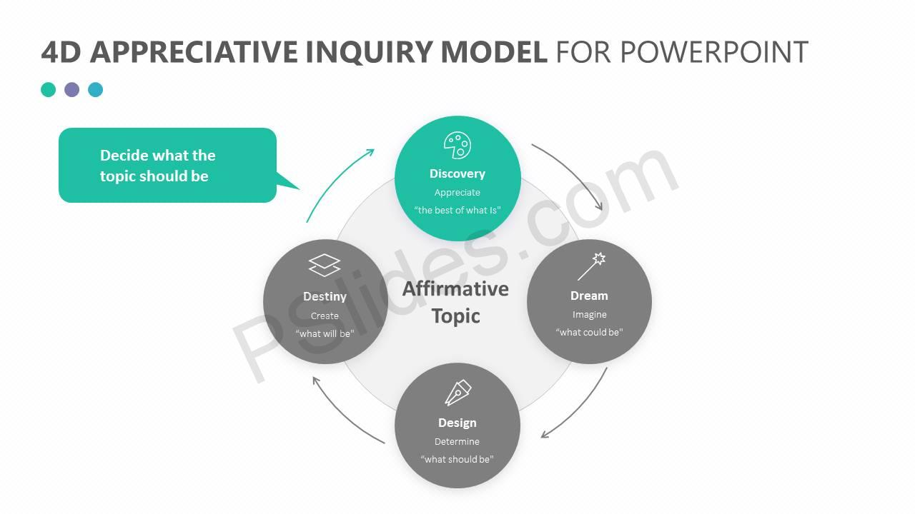 4D Appreciative Inquiry Model for PowerPoint Slide1