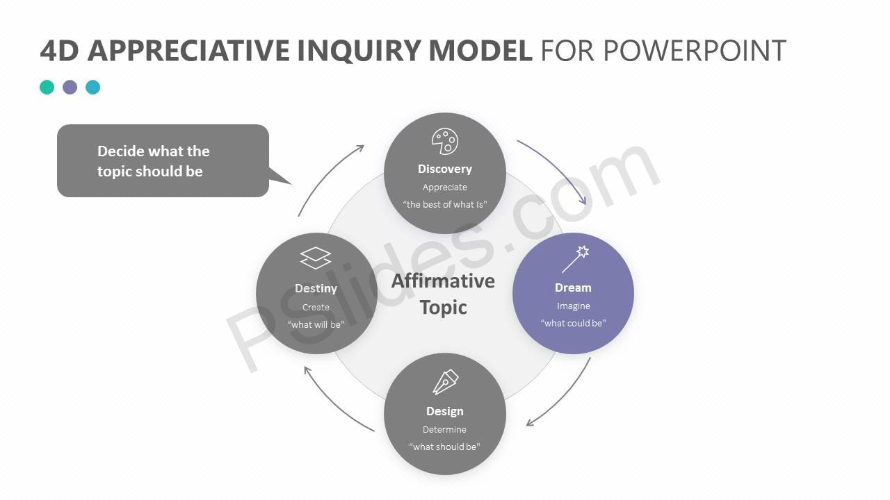 4D Appreciative Inquiry Model for PowerPoint Slide2