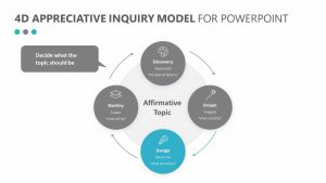 Free 4D Appreciative Inquiry Model for PowerPoint