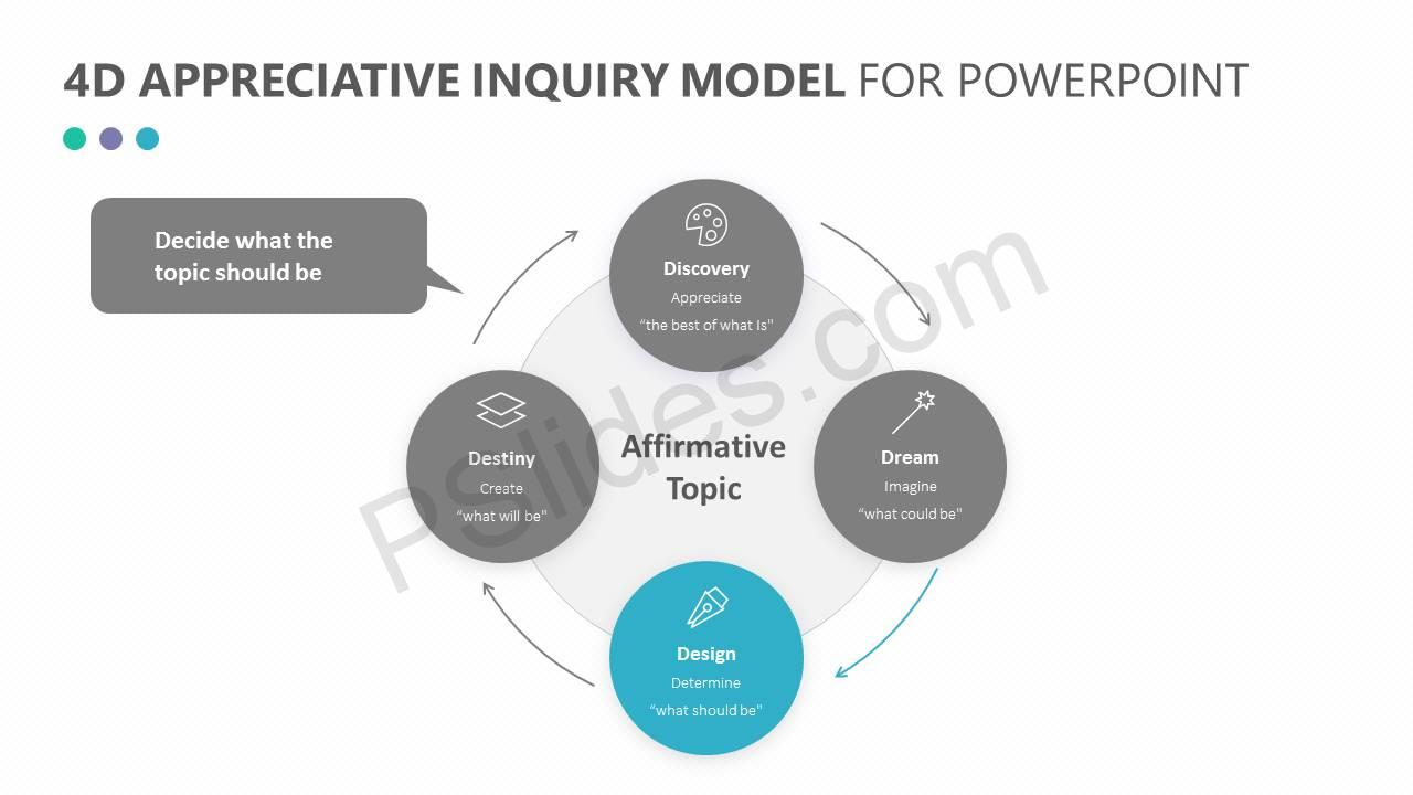 4D Appreciative Inquiry Model for PowerPoint Slide3