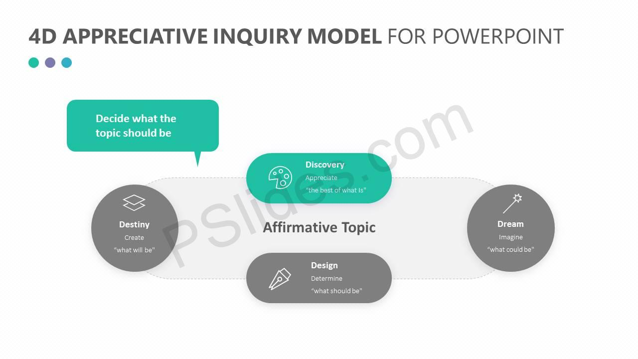 4D Appreciative Inquiry Model for PowerPoint Slide4