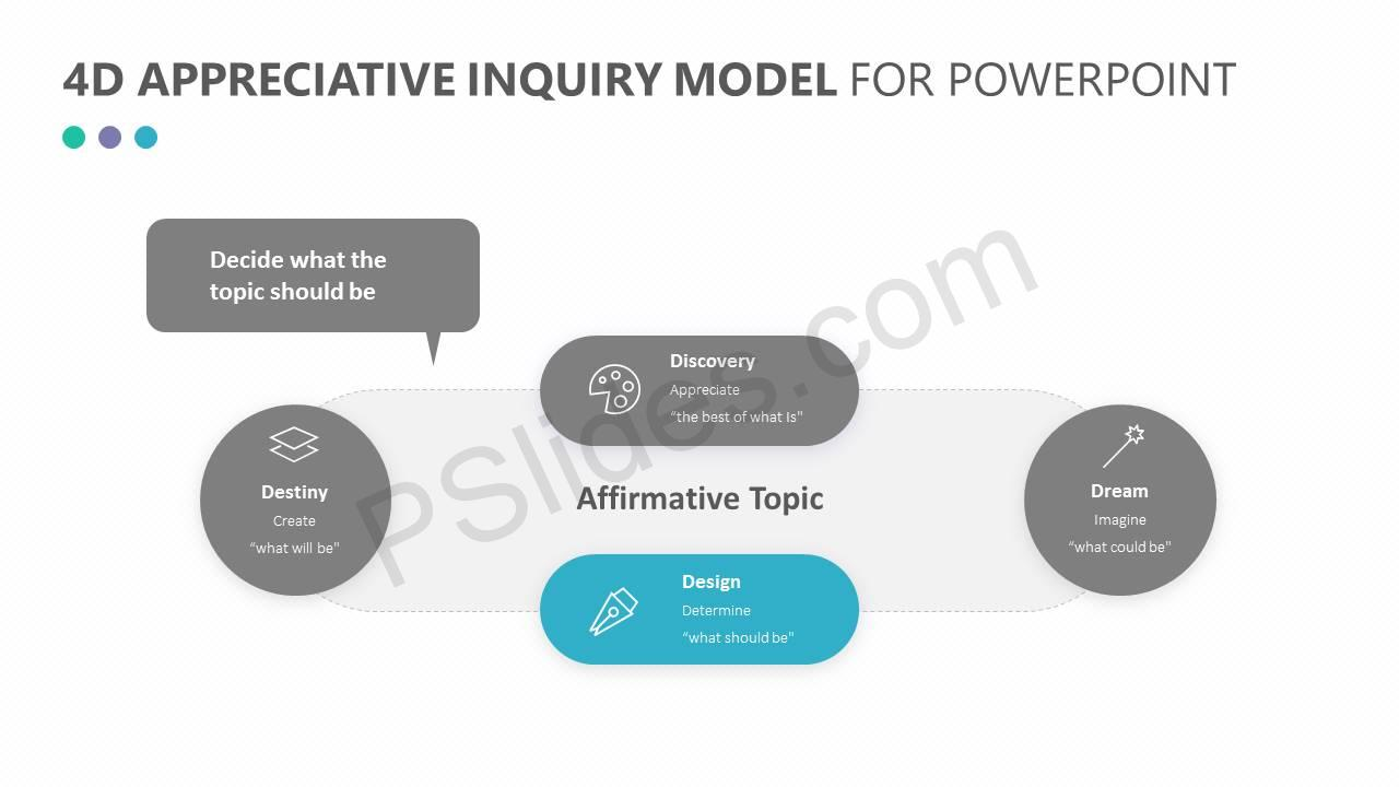 4D Appreciative Inquiry Model for PowerPoint Slide5