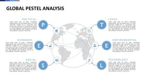Global PESTEL Analysis